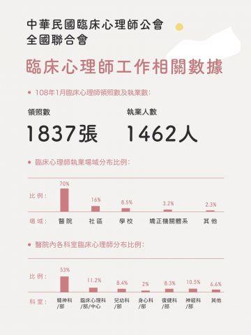全聯會大海報 (臨床心理師工作相關數據) (1).jpg
