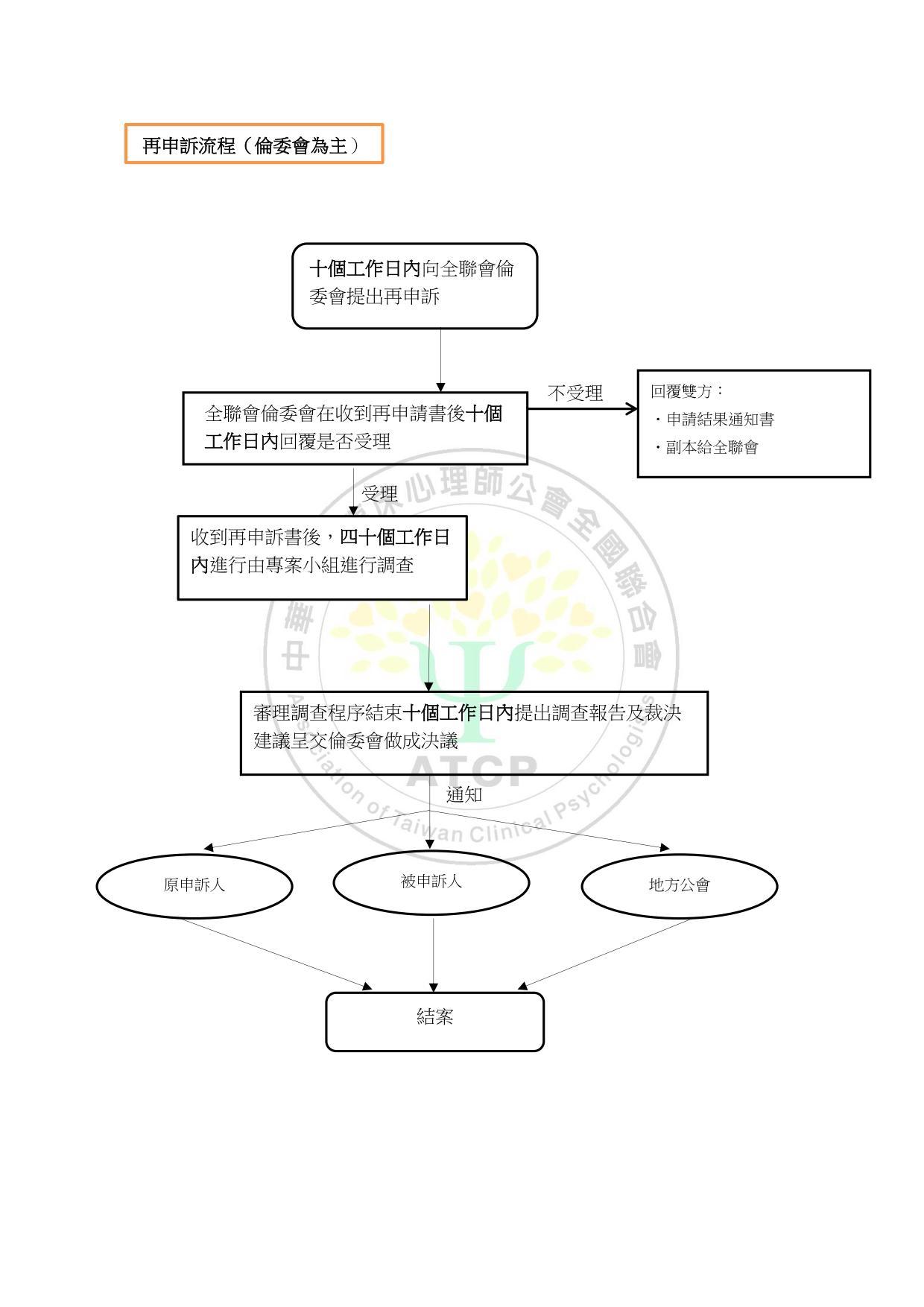臨床心理師倫理申訴流程圖